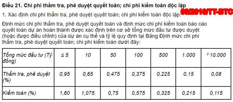 Chi phí thẩm tra, phê duyệt quyết toán, chi phí kiểm toán độc lập