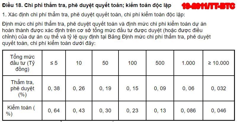 Định mức chi phí thẩm tra, phê duyệt quyết toán, chi phí kiểm toán