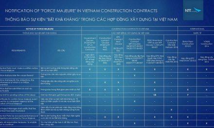 Công cụ pháp lý trong quản trị rủi ro tại các dự án xây dựng Việt Nam Case study Covid 19